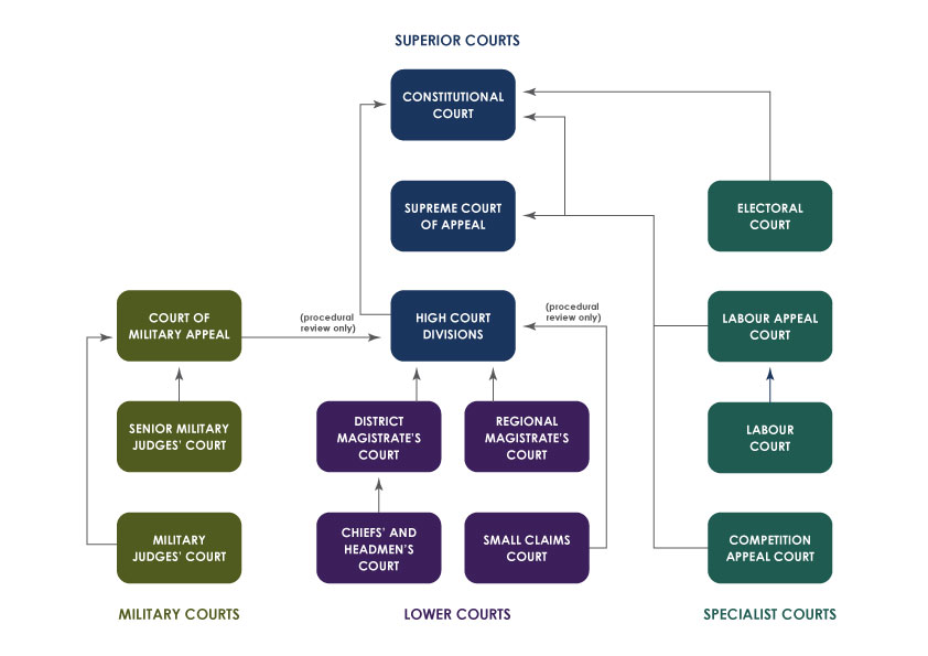 courts of south africa schematic
