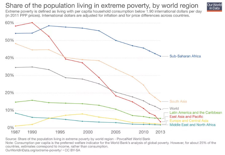 global poverty stats